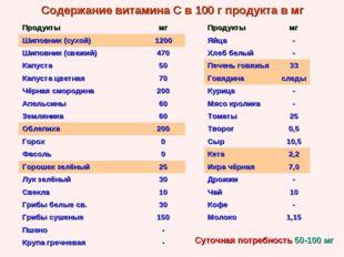 Содержание витамина С в 100 г продукта в мг Суточная потребность 50-100 мг Пр