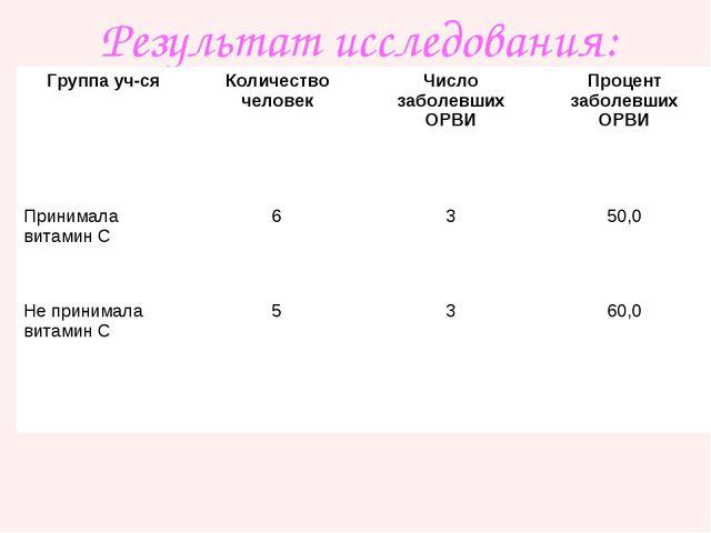 Результат исследования: Группа уч-сяКоличество человекЧисло заболевших ОРВИ...