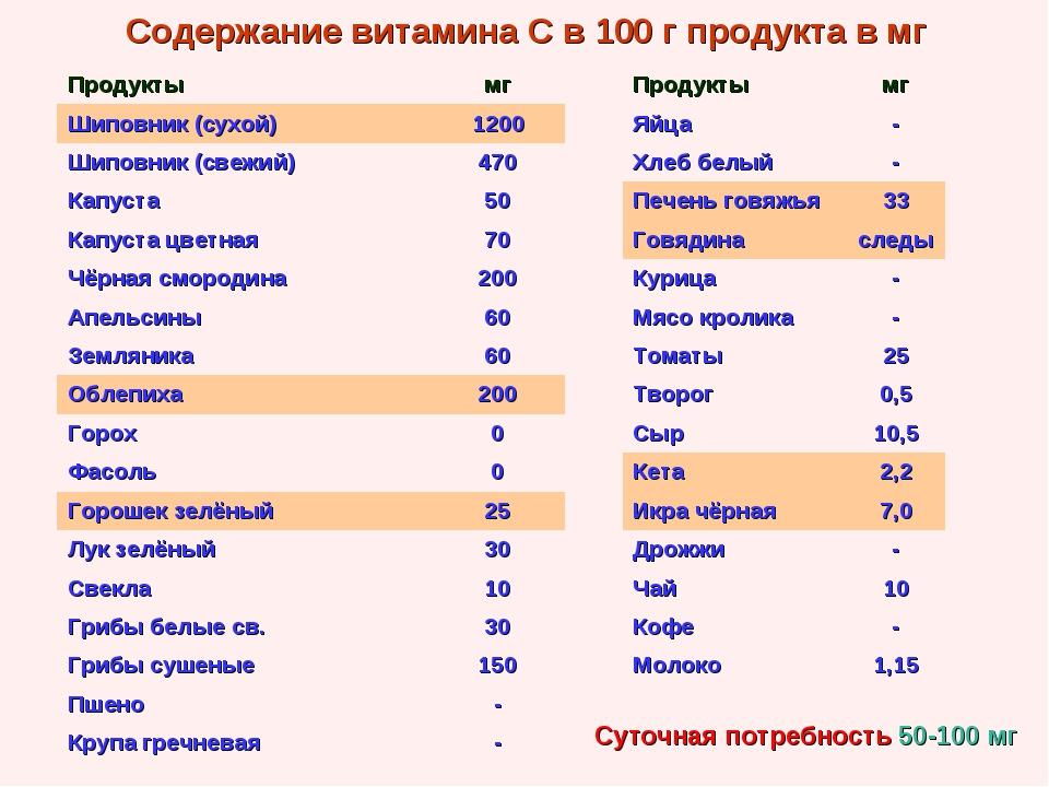 Содержание витамина С в 100 г продукта в мг Суточная потребность 50-100 мг Пр...