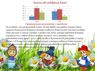 Анализ обследования детей Сравнительные результаты с выводами: На основании