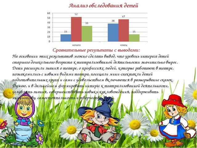 Анализ обследования детей Сравнительные результаты с выводами: На основании...