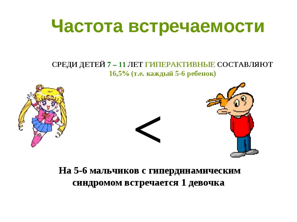 Частота встречаемости На 5-6 мальчиков с гипердинамическим синдромом встречае...