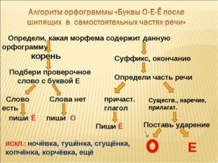 Определи, какая морфема содержит данную орфограмму корень Суффикс, окончание
