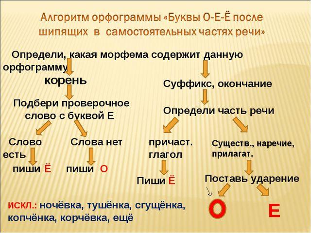 Определи, какая морфема содержит данную орфограмму корень Суффикс, окончание...