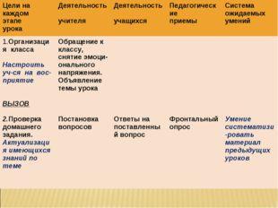 Цели на каждом этапе урокаДеятельность учителяДеятельность учащихсяПедагог