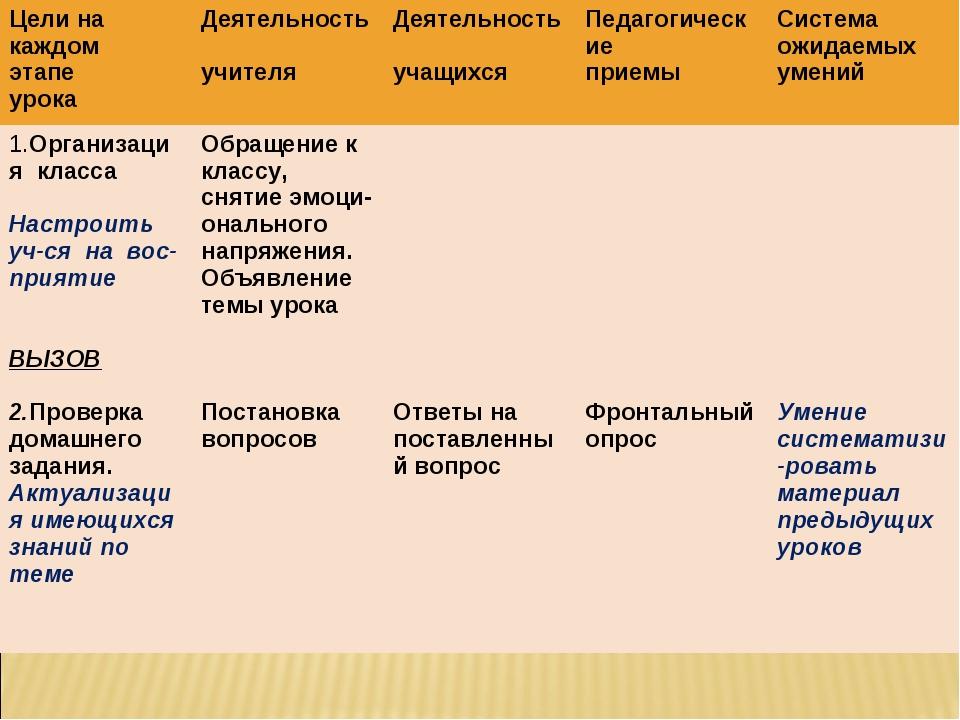 Цели на каждом этапе урокаДеятельность учителяДеятельность учащихсяПедагог...