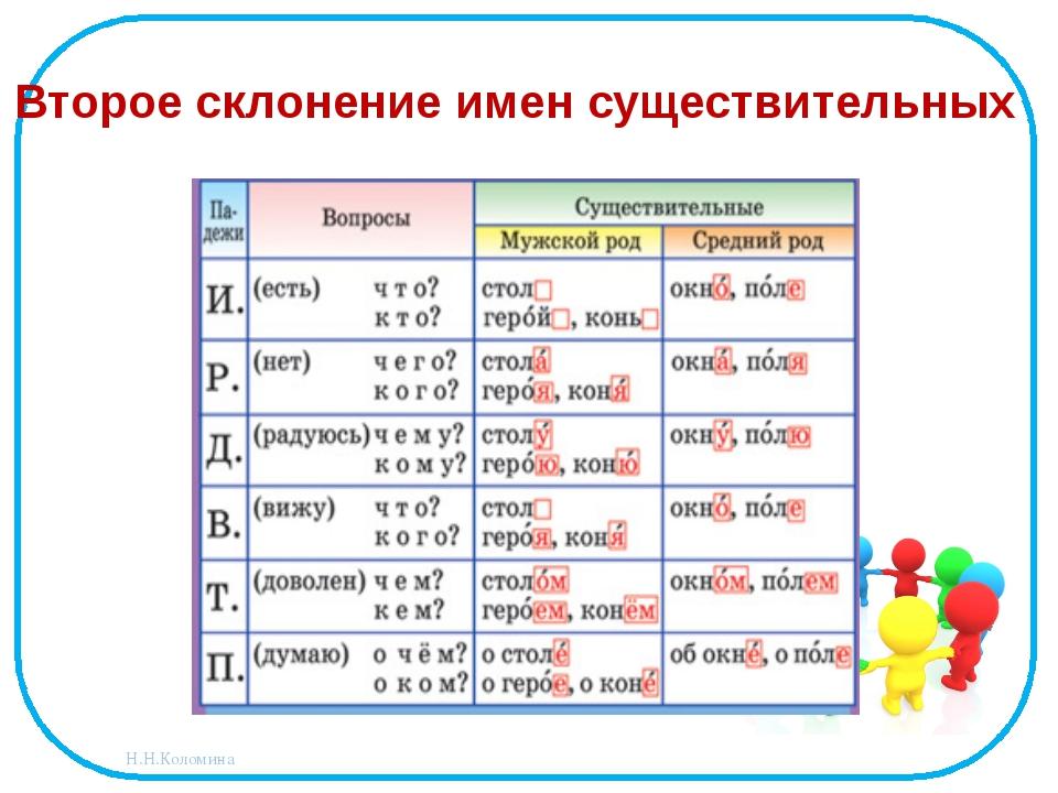 Второе склонение имен существительных Н.Н.Коломина