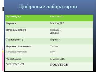 Цифровые лаборатории Архимед-3,4EDULAB-21 ВерньерMultiLogPRO Начинаем вмест