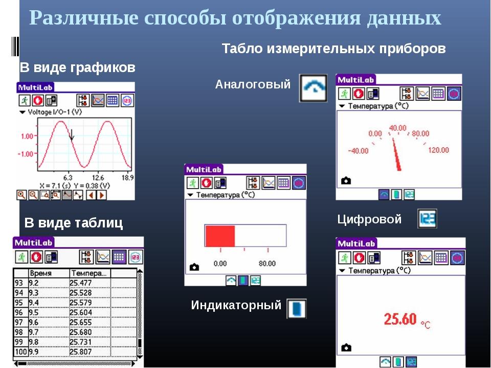 Различные способы отображения данных В виде графиков В виде таблиц Табло изме...