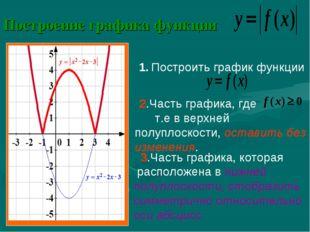 Построение графика функции 1. Построить график функции 2.Часть графика, где т