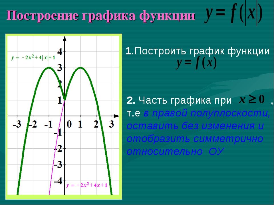 Построение графика функции 1.Построить график функции 2. Часть графика при ,...