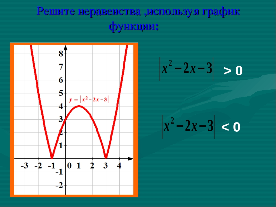 Решите неравенства ,используя график функции: > 0 < 0