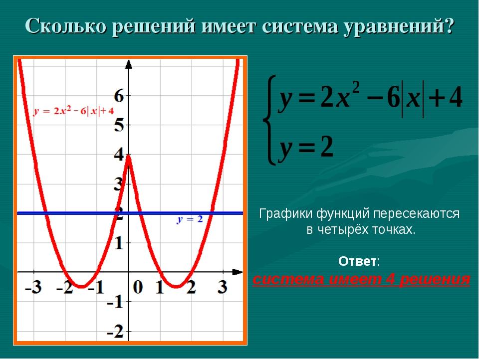 Сколько решений имеет система уравнений? Графики функций пересекаются в четыр...