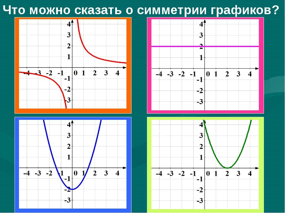Что можно сказать о симметрии графиков? 1 2 3 4