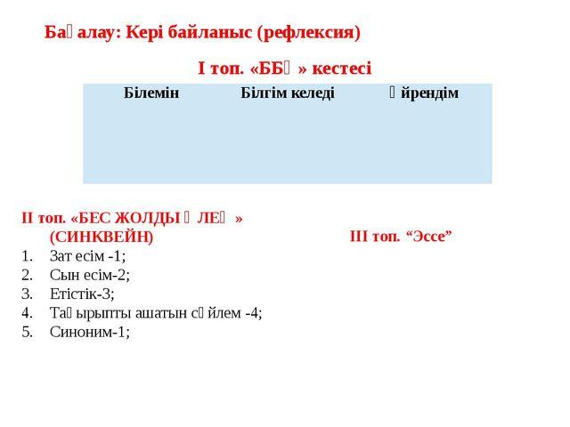 ІІ топ. «БЕС ЖОЛДЫ ӨЛЕҢ» (СИНКВЕЙН) Зат есім -1; Сын есім-2; Етістік-3; Тақыр...