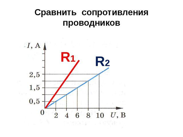 Сравнить сопротивления проводников R1 R2