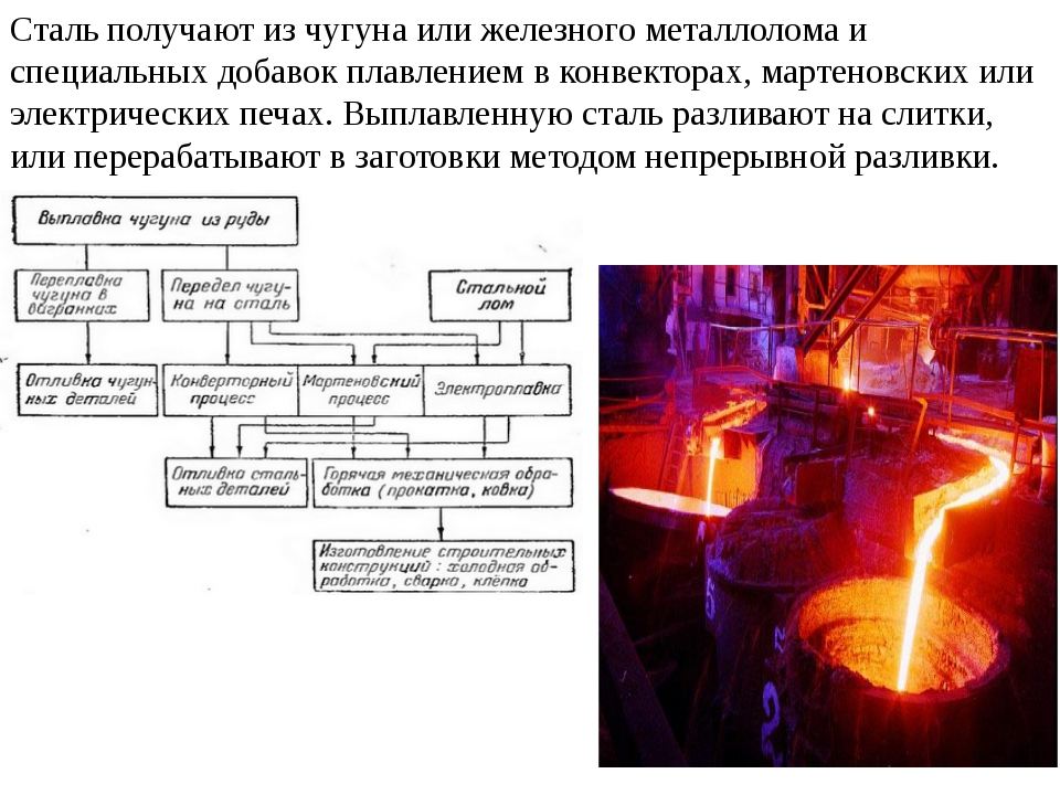 Сталь получают из чугуна или железного металлолома и специальных добавок плав...