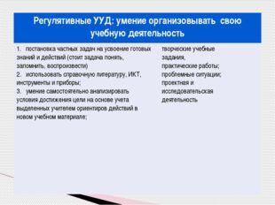 Регулятивные УУД:умение организовывать свою учебную деятельность 1. постановк