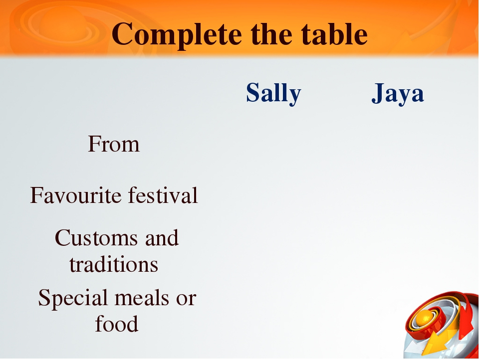 Complete the table Sally Jaya From Favouritefestival Customs and traditions S...