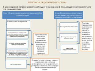 ТЕХНОЛОГИЯ ПЕДАГОГИЧЕСКОГО ОПЫТА В организационной структуре дидактической мо