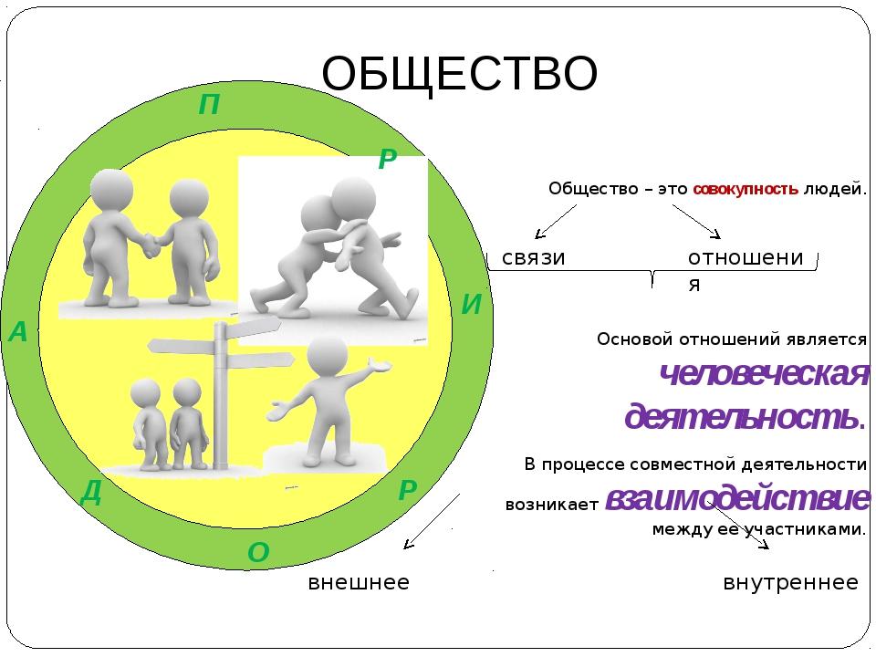 ОБЩЕСТВО Общество – это совокупность людей. Основой отношений является челов...