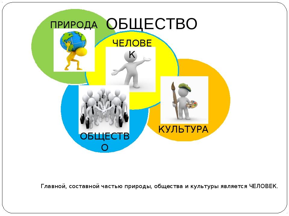 ОБЩЕСТВО Главной, составной частью природы, общества и культуры является ЧЕЛ...