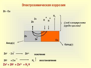 Электрохимическая коррозия Zn - Cu Zn Cu ● Zn 2e H + 2+ + H H2 Zn0 - 2 e Zn2+