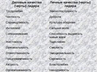 Деловые качества (черты) лидераЛичные качества (черты) лидера ТрудолюбиеЗак