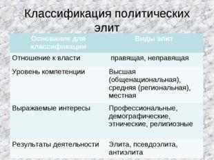 Классификация политических элит Основание для классификацииВиды элит Отношен