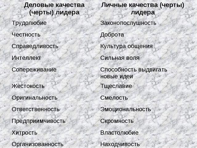 Деловые качества (черты) лидераЛичные качества (черты) лидера ТрудолюбиеЗак...