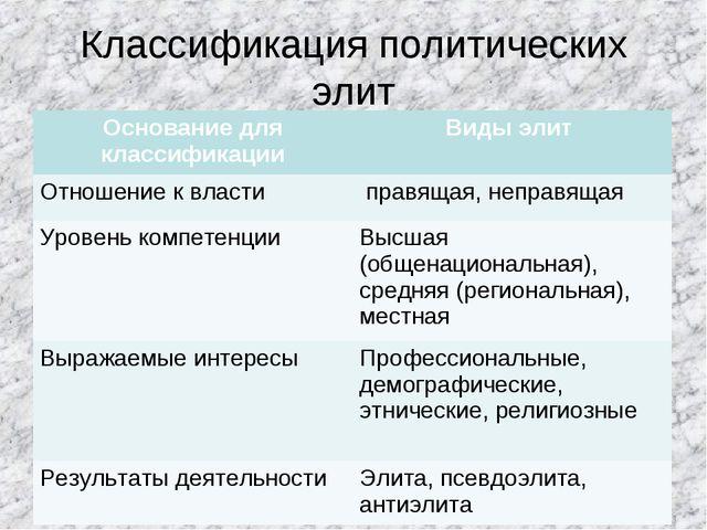 Классификация политических элит Основание для классификацииВиды элит Отношен...