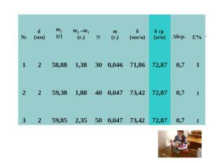 №d (мм)m2 (г) m2 –m1 (г.)Nm (г.)δ (мн/м)δ ср (н/м)Δδср. E% 1258,88