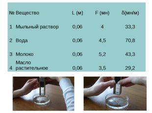 №ВеществоL (м)F (мн)δ(мн/м) 1Мыльный раствор0,06433,3 2Вода0,064,5