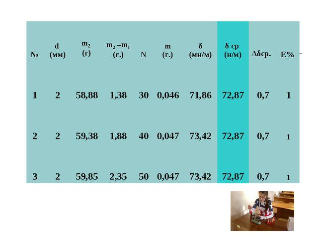 №d (мм)m2 (г) m2 –m1 (г.)Nm (г.)δ (мн/м)δ ср (н/м)Δδср. E% 1258,88...