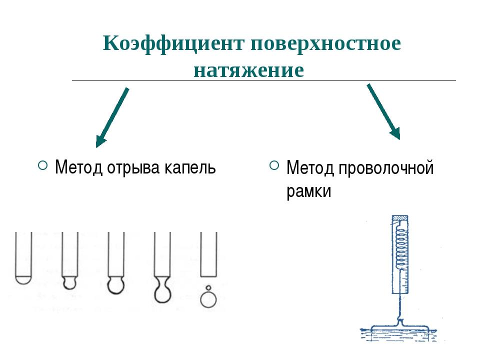 Коэффициент поверхностное натяжение Метод отрыва капель Метод проволочной рамки