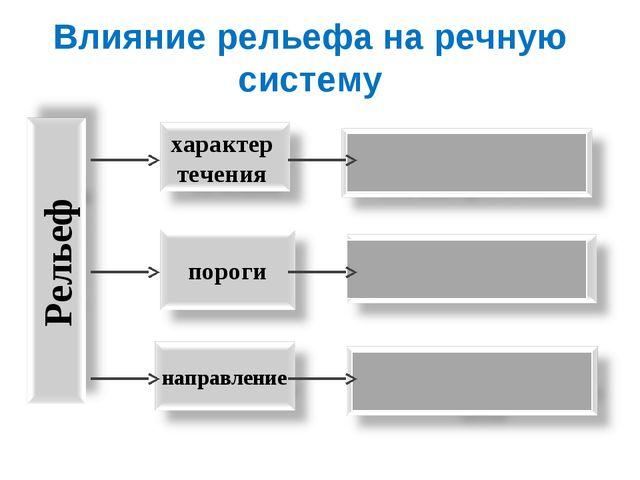 Влияние рельефа на речную систему