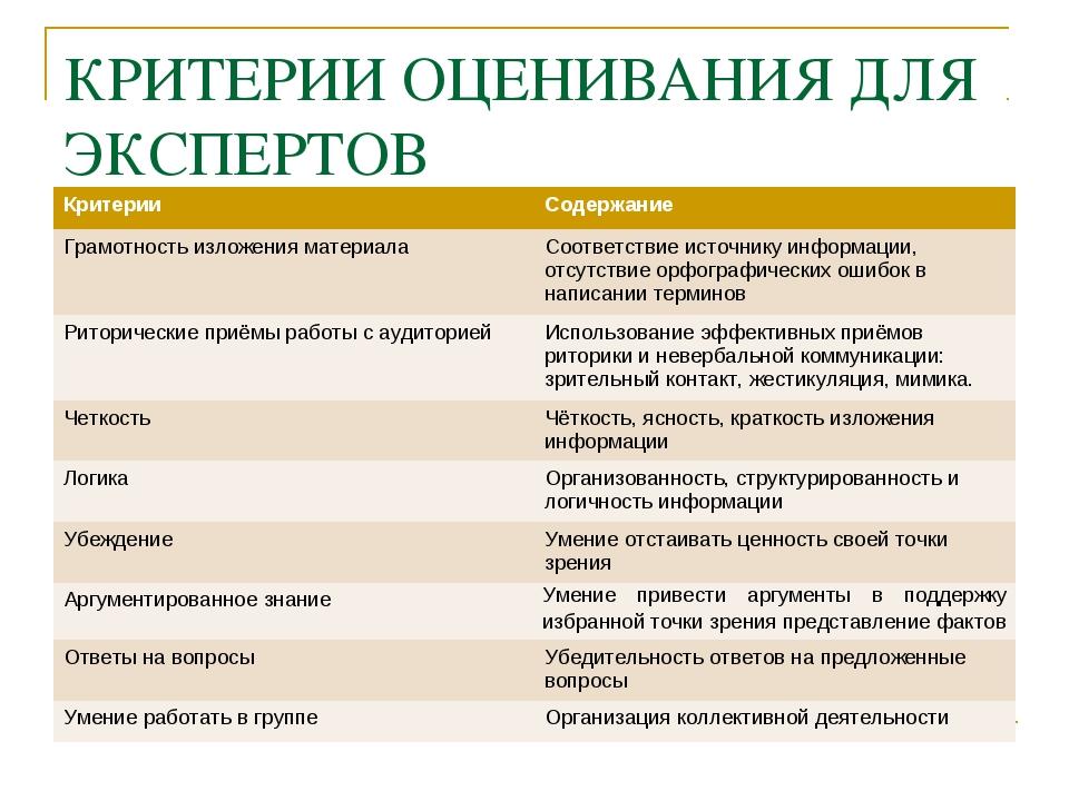 КРИТЕРИИ ОЦЕНИВАНИЯ ДЛЯ ЭКСПЕРТОВ КритерииСодержание Грамотность изложения м...