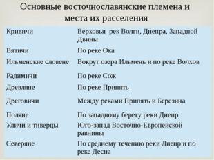 Основные восточнославянские племена и места их расселения Кривичи Верховья ре