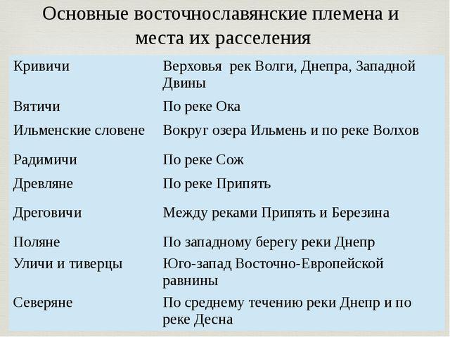 Основные восточнославянские племена и места их расселения Кривичи Верховья ре...