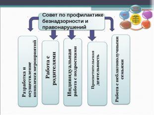 Совет по профилактике безнадзорности и правонарушений Формирование ЗОЖ