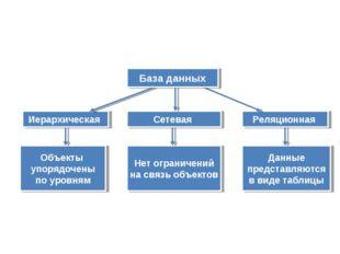 Объекты упорядочены по уровням Нет ограничений на связь объектов Данные предс