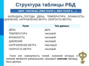 Структура таблицы РБД ИМЯ_ТАБЛИЦЫ (ИМЯ ПОЛЯ 1, ИМЯ ПОЛЯ 2, ...) КАЛЕНДАРЬ_ПОГ