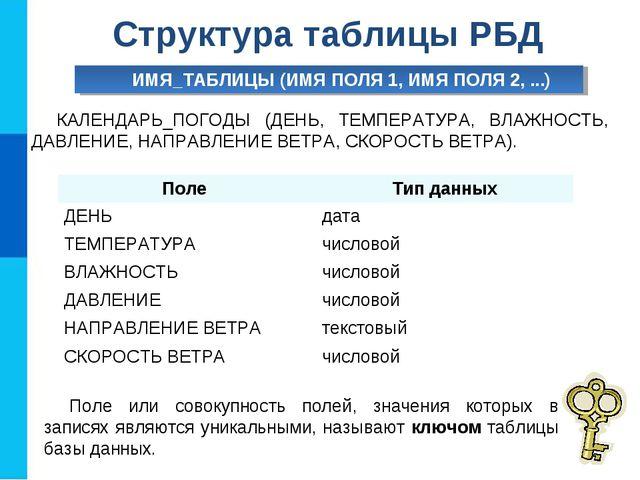 Структура таблицы РБД ИМЯ_ТАБЛИЦЫ (ИМЯ ПОЛЯ 1, ИМЯ ПОЛЯ 2, ...) КАЛЕНДАРЬ_ПОГ...