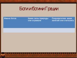 Боги и богини Греции Имена боговКакие силы природы они отражалиПокровителем