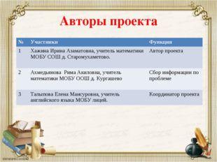 Авторы проекта №УчастникиФункция 1Хажина Ирина Азаматовна, учитель математ