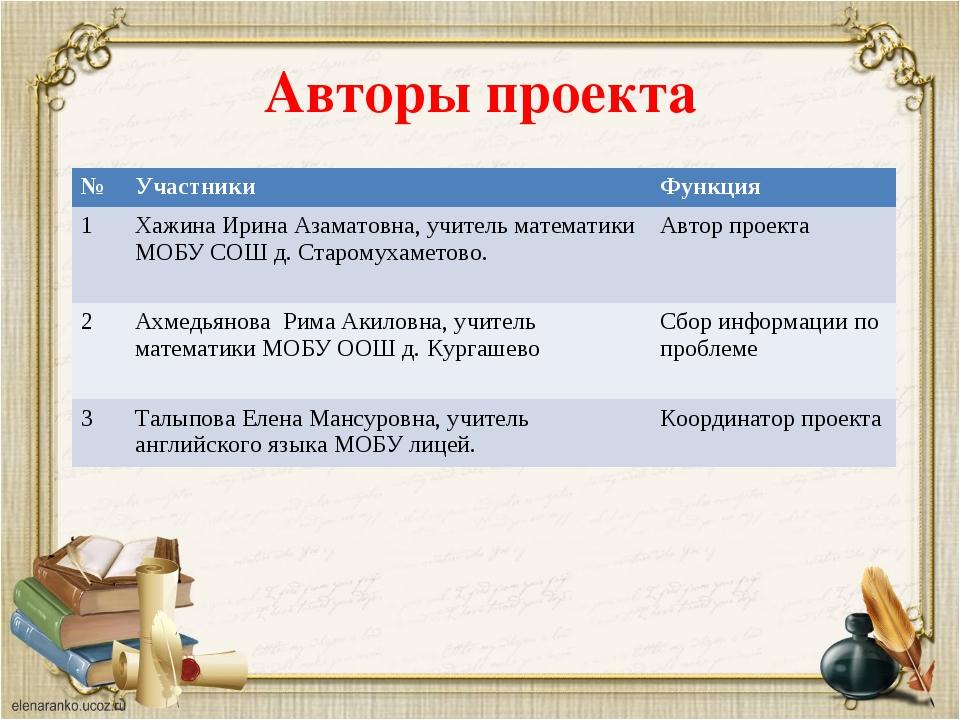 Авторы проекта №УчастникиФункция 1Хажина Ирина Азаматовна, учитель математ...