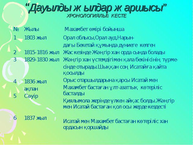 """""""Дауылды жылдар жаршысы"""" ХРОНОЛОГИЯЛЫҚ КЕСТЕ"""