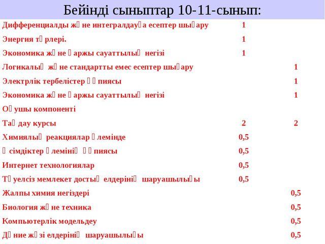 Бейінді сыныптар 10-11-сынып: Дифференциалды және интегралдауға есептер шығар...