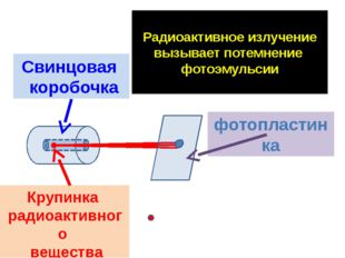 Радиоактивное излучение вызывает потемнение фотоэмульсии Свинцовая коробочка