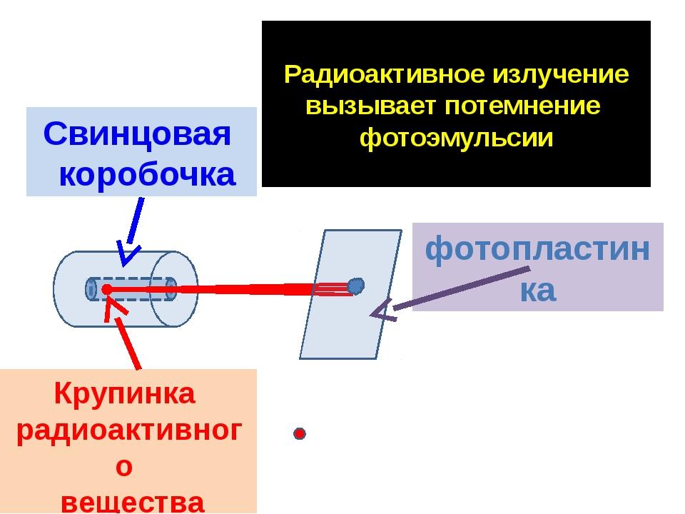 Радиоактивное излучение вызывает потемнение фотоэмульсии Свинцовая коробочка...